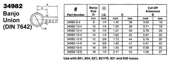 Chart on Banjo Bolt Washer