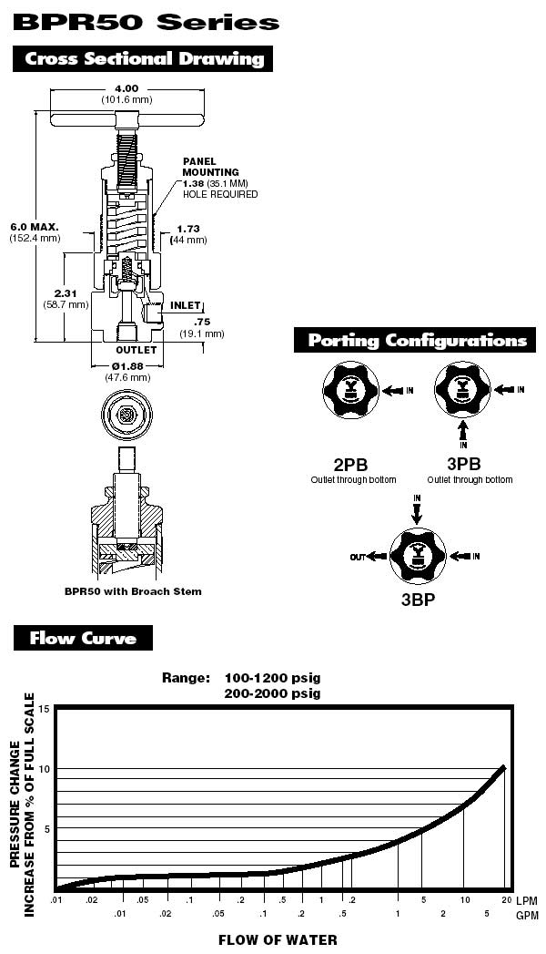 BPR50S3PB2BHPM Parker Veriflo | Back Pressure Regulator | Valin