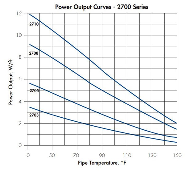 htp 2700 series power output curves