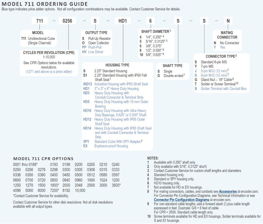 Encoder Products Model 711 Ordering Guide