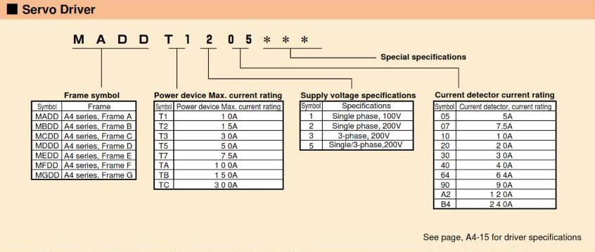Panasonic AC Servo Motors MINAS A4 Series Drive Selection Guide