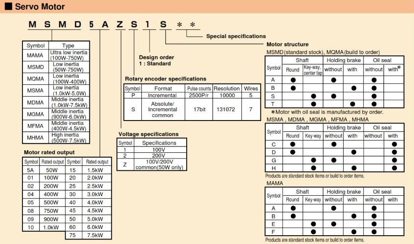 Panasonic AC Servo Motors MINAS A4 Series Motor Selection Guide