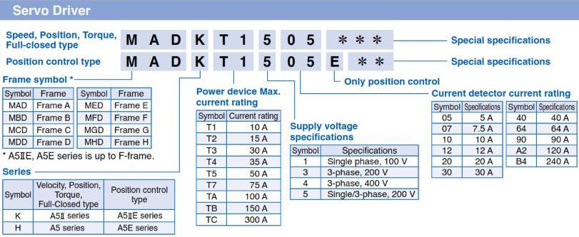 Panasonic AC Servo Motors MINAS A5 Series Drive Selection Guide