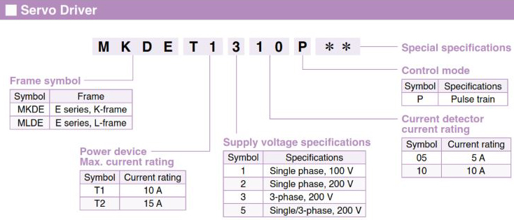 Panasonic AC Servo Motors MINAS E Series Drive Selection Guide