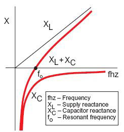 Harmonic Overloading of Capacitors