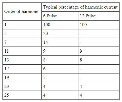 Percentage of Harmonic Current Chart