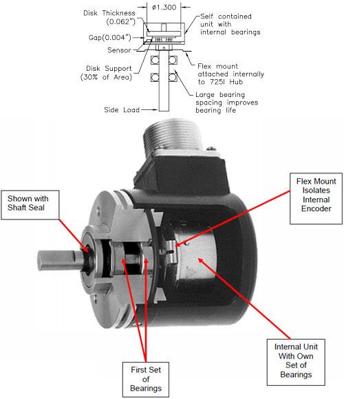 Accu-Coder 725i Encoder Design