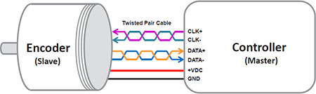 Encoder & Controller Connection with a Twisted Pair Cable