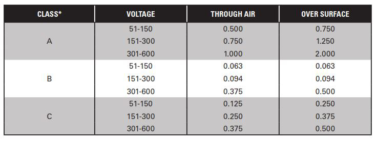 Feeder and Branch Circuit Requirements