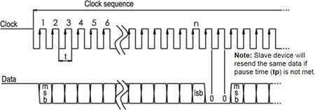 Multi-Path SSI Data Transmission