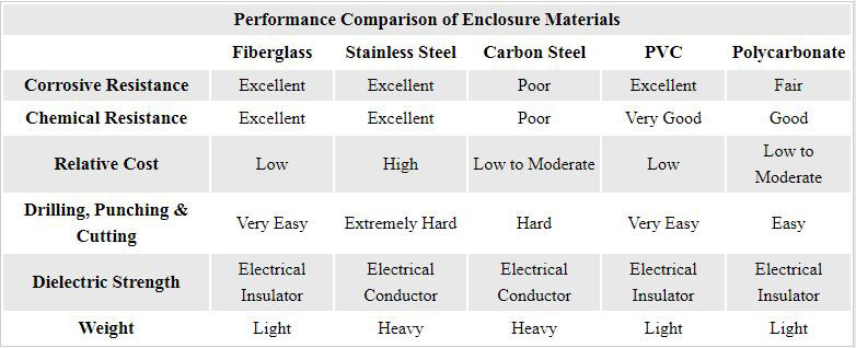 Performance Comparison of Enclosure Materials