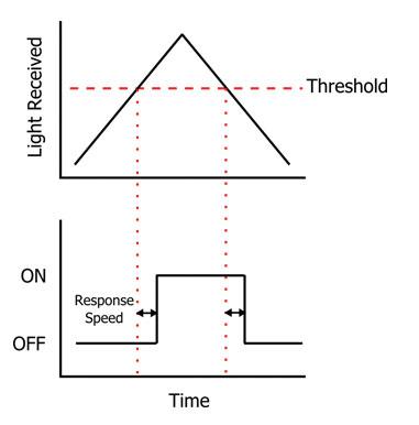 Response Speed