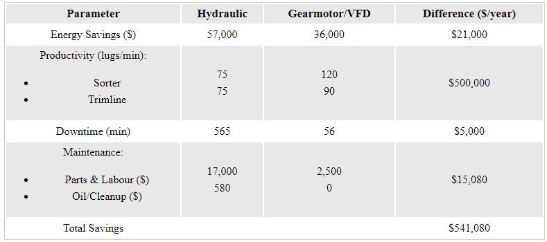 Hydraulic vs. Gearmotor/VFD Cost Comparison
