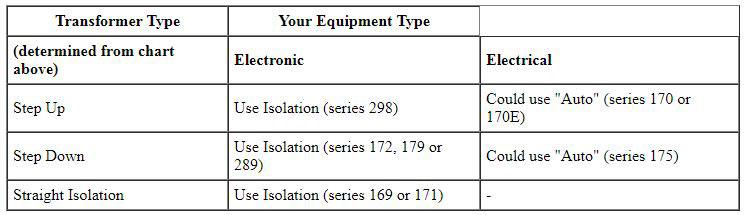 Transformer Equipment Chart