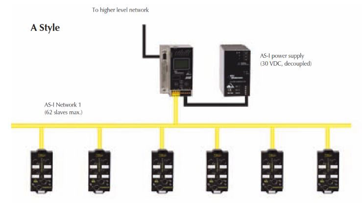 TURCK AS-interface Masters and Gateways