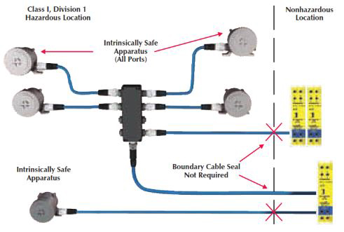 Code Requirements for Flexible Process Wiring Products