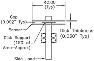 A Typical Construction for a Size 25 Encoder