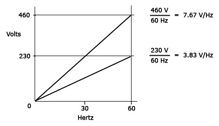 Volts to Hertz Ratio
