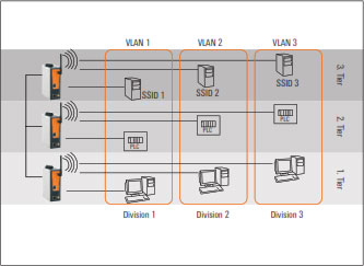 Industrial Wireless Communication Solutions