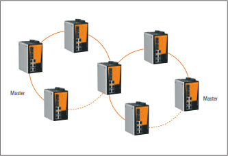 Managed Switches - Configurable According to Requirements