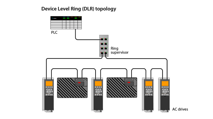 Device Level Ring Topology