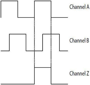 Dual Channel with Index