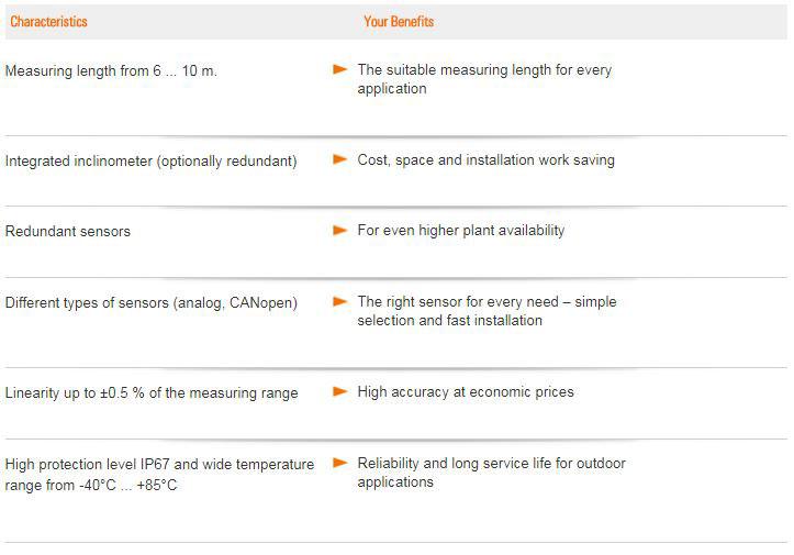 D125 Encoder Benefits