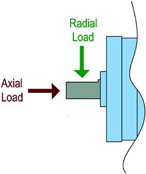 Radial Axial Load