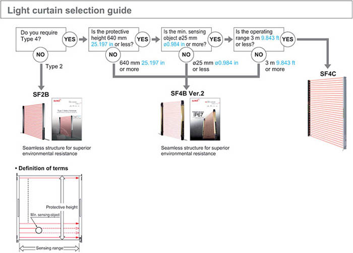 SUNX Light Curtain Selection Guide