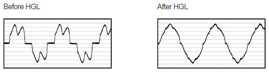 Before and After HGL Performance charts