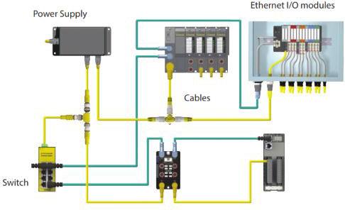 Ethernet Overview | Valin | Turck I O Block Wiring Diagram |  | ValinOnline.com