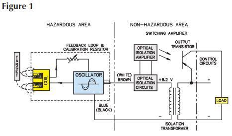 Hazardous Area Proximity Sensors