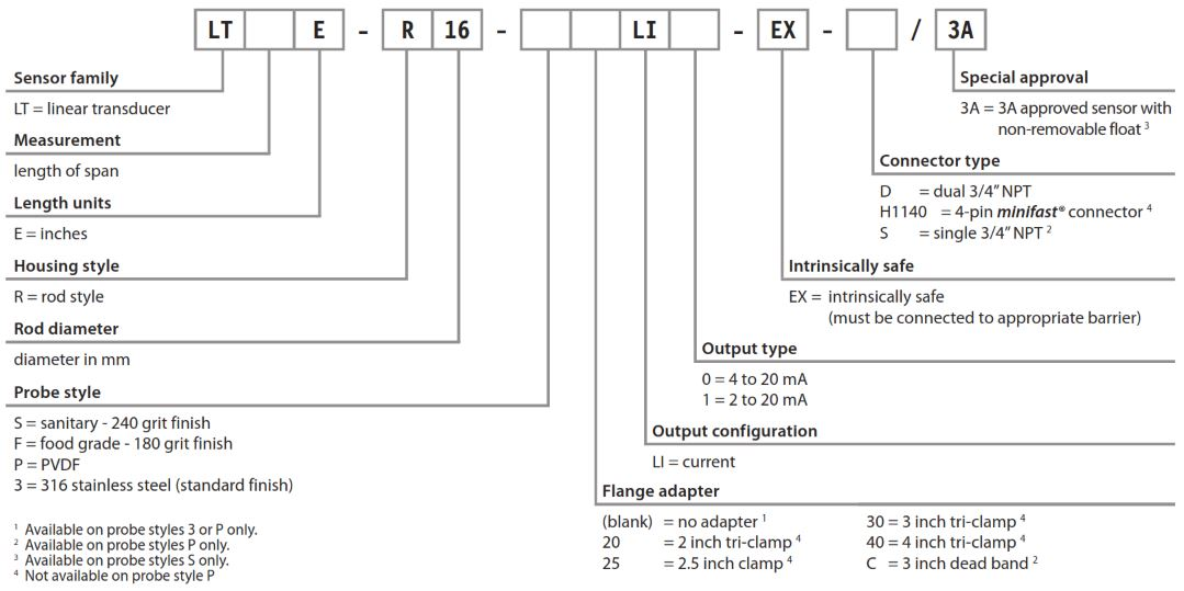 TURCK R16 Level Sensors