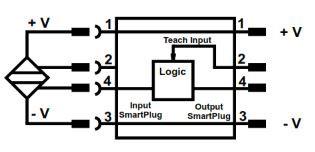 TURCK SmartPlug