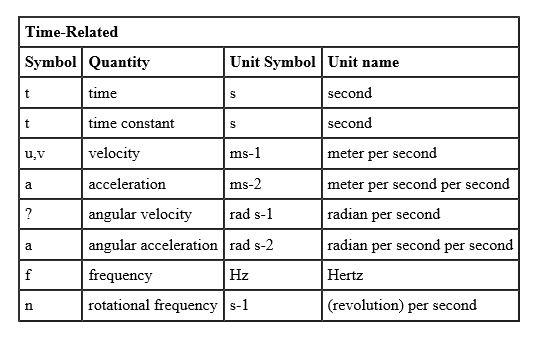 SI Units And Symbols