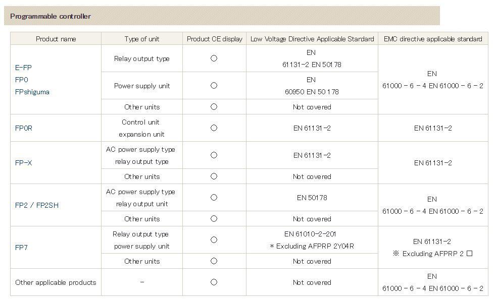 Panasonic FAQ Programmable Display