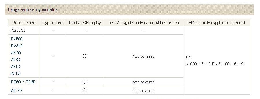 Panasonic FAQ Displays