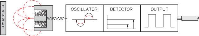 How Does A Turck Inductive Sensor Work?