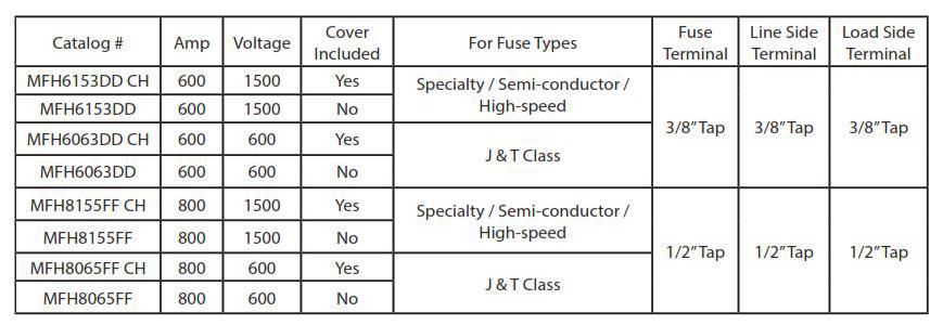Modular Fuse Holder