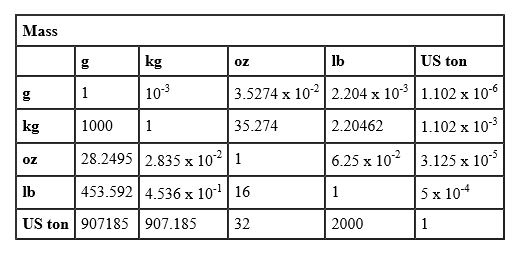 Mechanical Conversion Tables