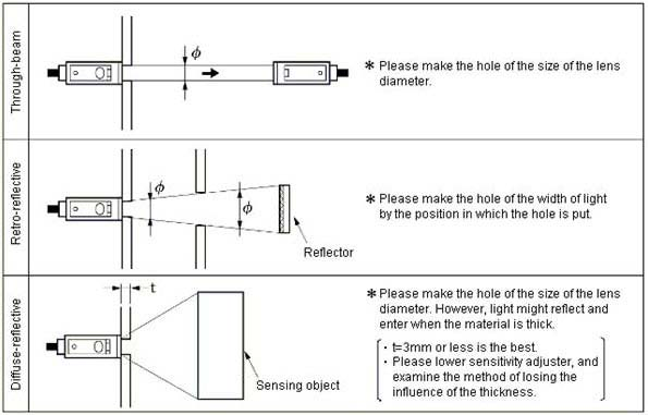 Frequently Asked Questions for Omron Photoelectric Sensors | Valin | Omron Photoelectric Sensor Wiring Diagram |  | ValinOnline.com