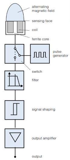 Three Different Technologies