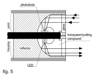 Diffuse Sensors with Cylindrical Detection Zone