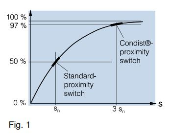 Inductive Proximity Switches with Large Operating Ranges