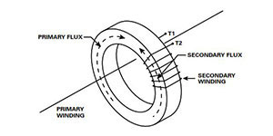 Current Transformer Application