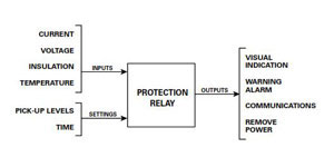 Introduction to Protection Relays