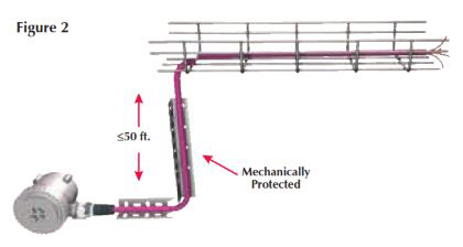 TURCK Code Requirements for Flexible Process Wiring Products Nonhazardous Locations