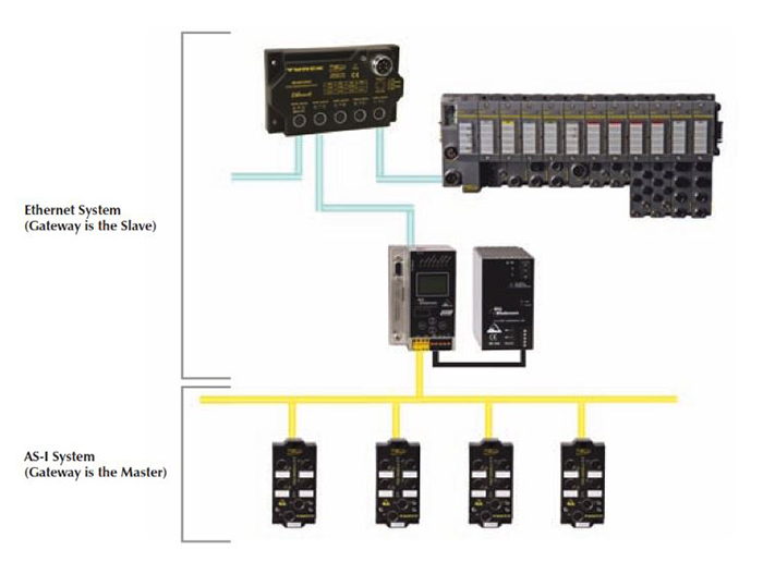 Ethernet to AS-interface Gateways