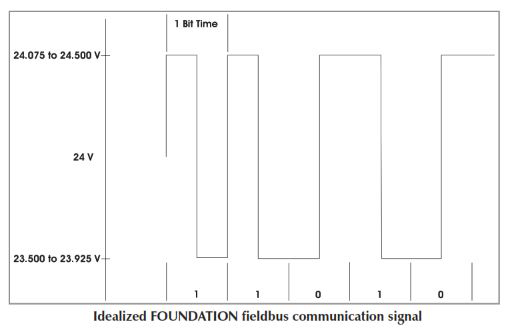 FOUNDATION Fieldbus Design Guide