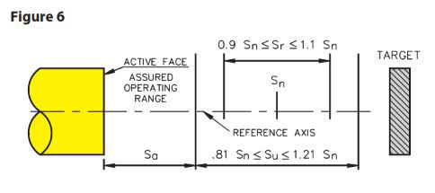 Operating Distance (Sensing Range) Considerations
